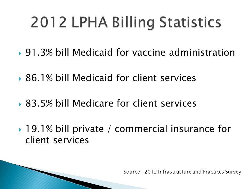  91.3% bill Medicaid for vaccine administration  86.1% bill Medicaid for client services  83.5% bill Medicare for client services  19.1% bill private / commercial insurance for client services Source: 2012 Infrastructure and Practices Survey