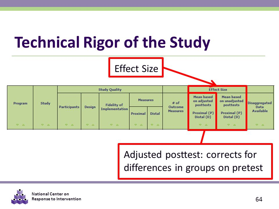 National Center on Response to Intervention Technical Rigor of the Study 64 Effect Size Adjusted posttest: corrects for differences in groups on pretest