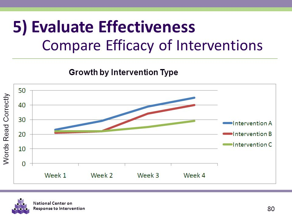 National Center on Response to Intervention Growth by Intervention Type 5) Evaluate Effectiveness Compare Efficacy of Interventions 80 Words Read Correctly