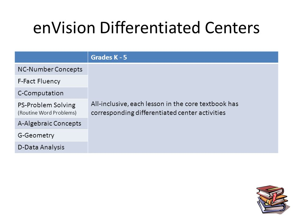 enVision Differentiated Centers Grades K - 5 NC-Number Concepts All-inclusive, each lesson in the core textbook has corresponding differentiated center activities F-Fact Fluency C-Computation PS-Problem Solving (Routine Word Problems) A-Algebraic Concepts G-Geometry D-Data Analysis