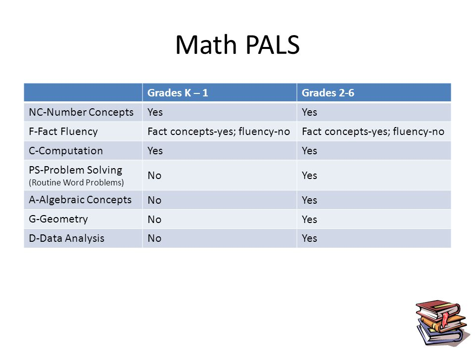Math PALS Grades K – 1Grades 2-6 NC-Number Concepts Yes F-Fact Fluency Fact concepts-yes; fluency-no C-Computation Yes PS-Problem Solving (Routine Word Problems) NoYes A-Algebraic Concepts NoYes G-Geometry NoYes D-Data Analysis NoYes