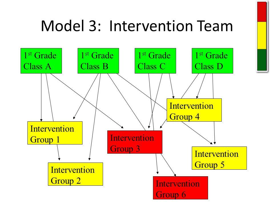Model 3: Intervention Team 1 st Grade Class A 1 st Grade Class B 1 st Grade Class C 1 st Grade Class D Intervention Group 1 Intervention Group 2 Intervention Group 3 Intervention Group 4 Intervention Group 5 Intervention Group 6