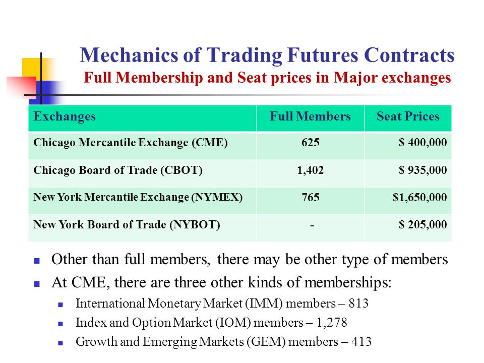 Mechanics of Trading Futures Contracts Full Membership and Seat prices in Major exchanges ExchangesFull MembersSeat Prices Chicago Mercantile Exchange (CME)625$ 400,000 Chicago Board of Trade (CBOT)1,402$ 935,000 New York Mercantile Exchange (NYMEX) 765$1,650,000 New York Board of Trade (NYBOT) -$ 205,000 Other than full members, there may be other type of members At CME, there are three other kinds of memberships: International Monetary Market (IMM) members – 813 Index and Option Market (IOM) members – 1,278 Growth and Emerging Markets (GEM) members – 413