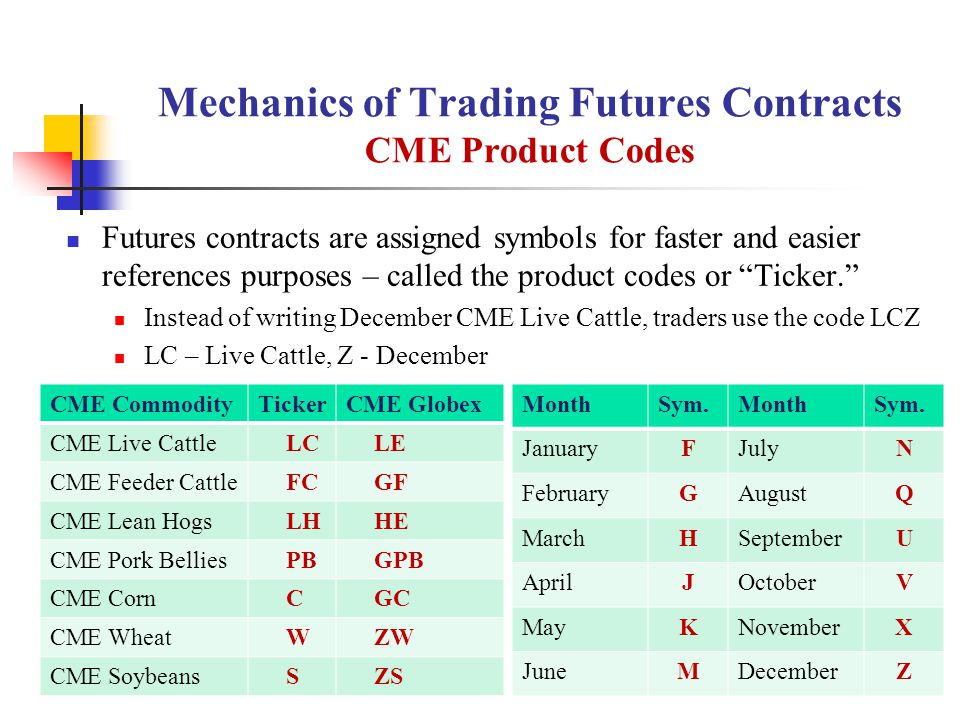 Mechanics of Trading Futures Contracts CME Product Codes Futures contracts are assigned symbols for faster and easier references purposes – called the product codes or Ticker. Instead of writing December CME Live Cattle, traders use the code LCZ LC – Live Cattle, Z - December CME CommodityTickerCME Globex CME Live CattleLCLE CME Feeder CattleFCGF CME Lean HogsLHHE CME Pork BelliesPBGPB CME CornCGC CME WheatWZW CME SoybeansSZS MonthSym.MonthSym.