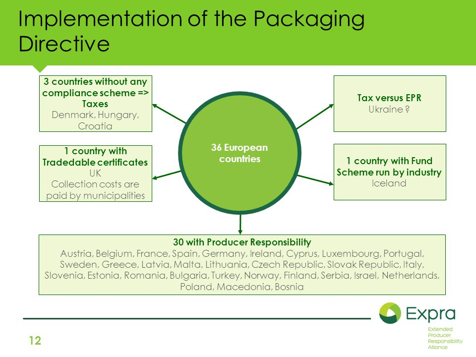 12 Implementation of the Packaging Directive 3 countries without any compliance scheme => Taxes Denmark, Hungary, Croatia Tax versus EPR Ukraine .