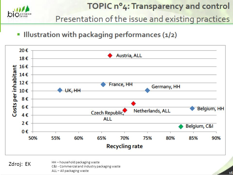 23 Zdroj: EK HH – household packaging waste C&I - Commercial and industry packaging waste ALL – All packaging waste