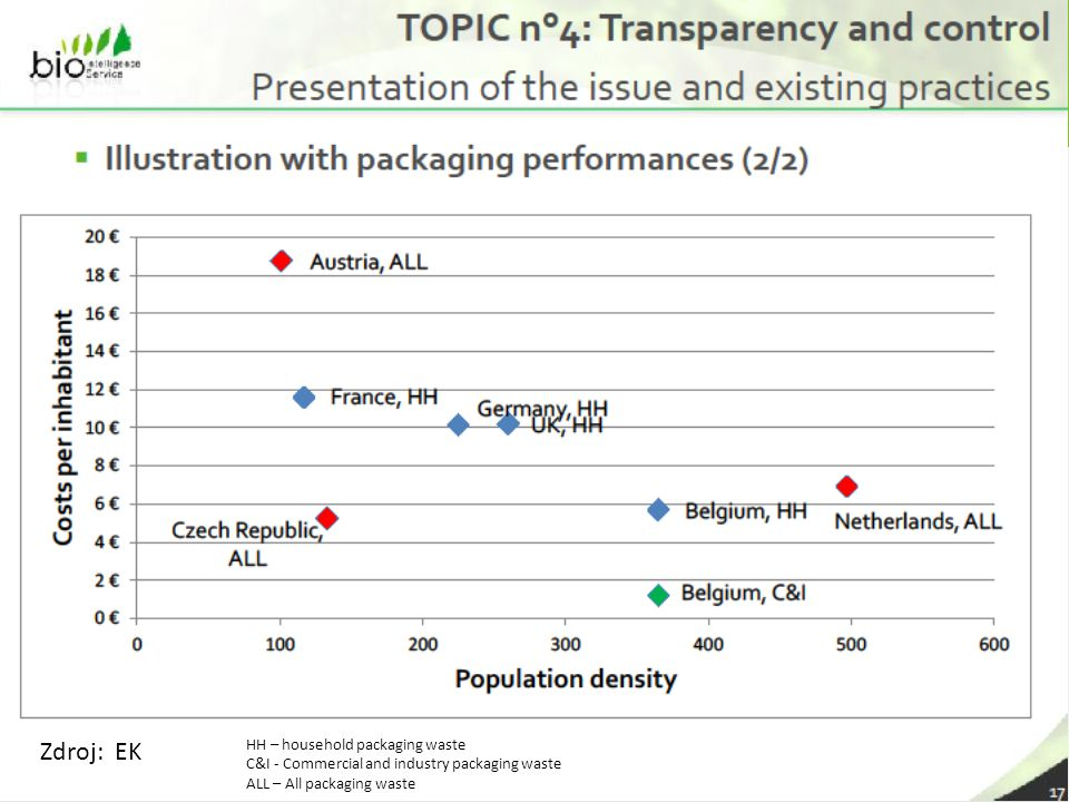 24 Zdroj: EK HH – household packaging waste C&I - Commercial and industry packaging waste ALL – All packaging waste