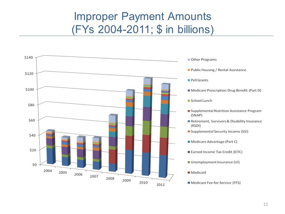 11 Improper Payment Amounts (FYs 2004-2011; $ in billions)