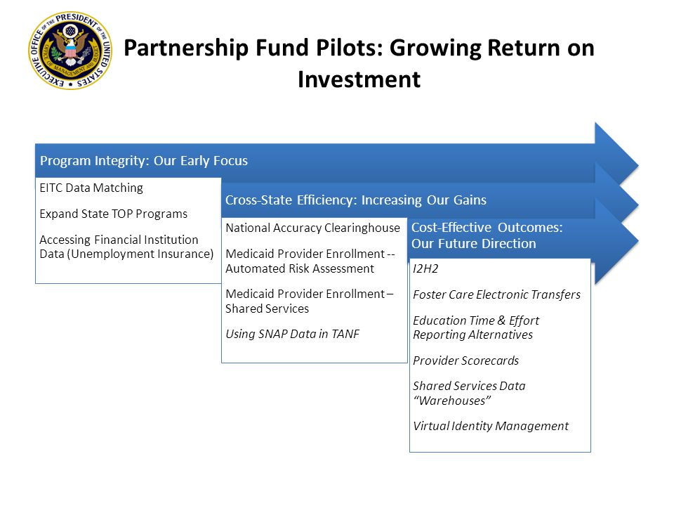 Partnership Fund Pilots: Growing Return on Investment Program Integrity: Our Early Focus EITC Data Matching Expand State TOP Programs Accessing Financial Institution Data (Unemployment Insurance) Cross-State Efficiency: Increasing Our Gains National Accuracy Clearinghouse Medicaid Provider Enrollment -- Automated Risk Assessment Medicaid Provider Enrollment – Shared Services Using SNAP Data in TANF Cost-Effective Outcomes: Our Future Direction I2H2 Foster Care Electronic Transfers Education Time & Effort Reporting Alternatives Provider Scorecards Shared Services Data Warehouses Virtual Identity Management