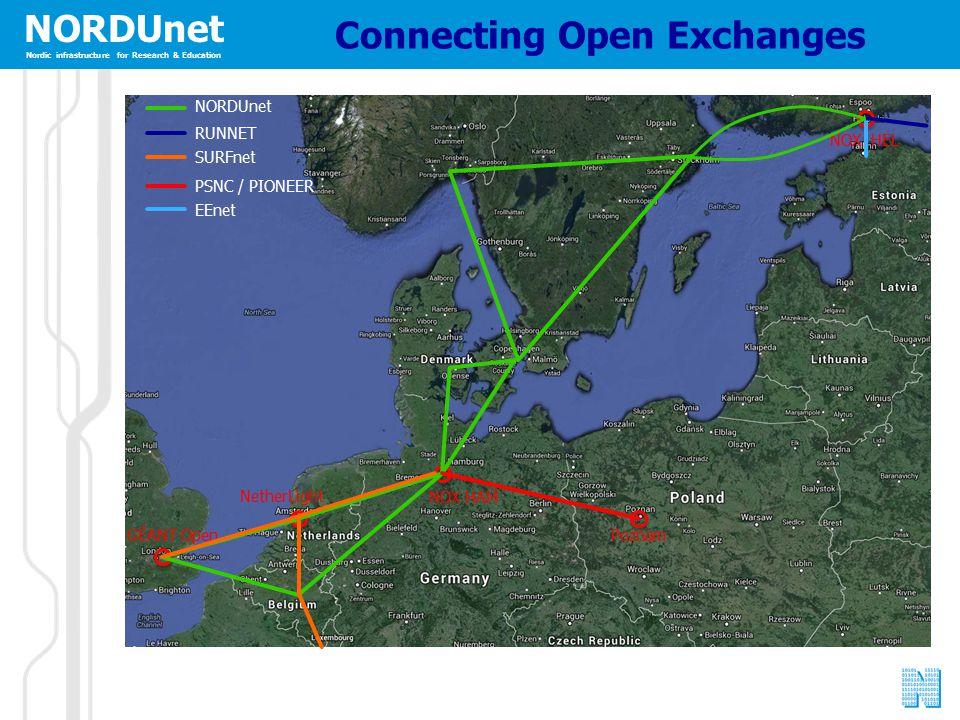 NORDUnet Nordic infrastructure for Research & Education GÉANT Open NetherLight NOX HAM Poznam NOX HEL Connecting Open Exchanges NORDUnet RUNNET SURFnet PSNC / PIONEER EEnet