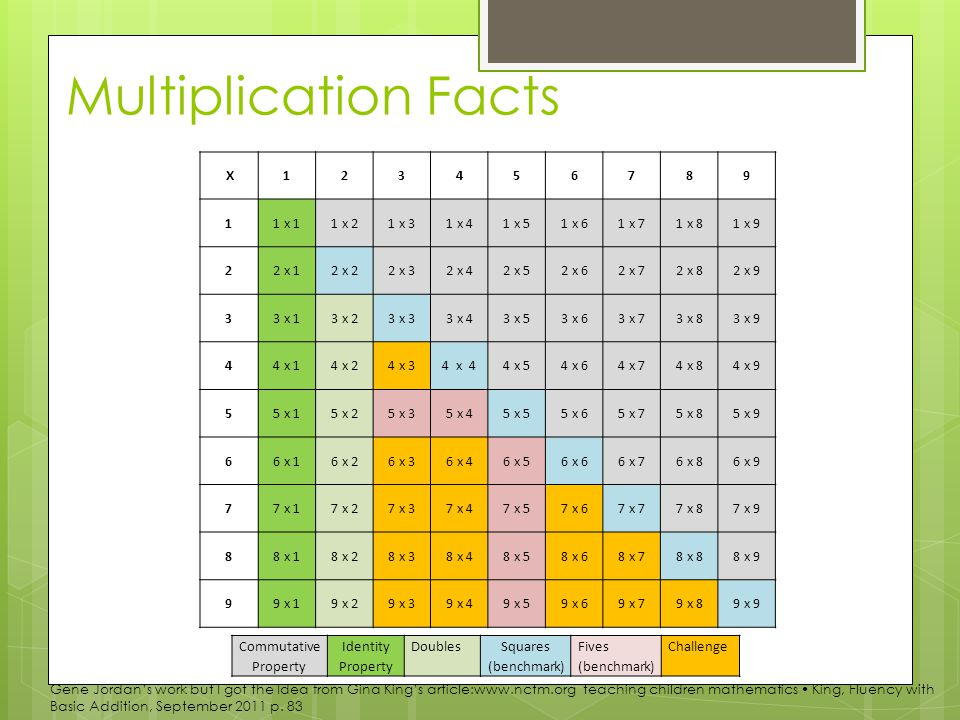 Multiplication Facts X123456789 11 x 11 x 21 x 31 x 41 x 51 x 61 x 71 x 81 x 9 22 x 12 x 22 x 32 x 42 x 52 x 62 x 72 x 82 x 9 33 x 13 x 23 x 33 x 43 x 53 x 63 x 73 x 83 x 9 44 x 14 x 24 x 34 x 44 x 54 x 64 x 74 x 84 x 9 55 x 15 x 25 x 35 x 45 x 55 x 65 x 75 x 85 x 9 66 x 16 x 26 x 36 x 46 x 56 x 66 x 76 x 86 x 9 77 x 17 x 27 x 37 x 47 x 57 x 67 x 77 x 87 x 9 88 x 18 x 28 x 38 x 48 x 58 x 68 x 78 x 88 x 9 99 x 19 x 29 x 39 x 49 x 59 x 69 x 79 x 89 x 9 Commutative Property Identity Property DoublesSquares (benchmark) Fives (benchmark) Challenge Gene Jordan's work but I got the Idea from Gina King's article:www.nctm.org teaching children mathematics King, Fluency with Basic Addition, September 2011 p.