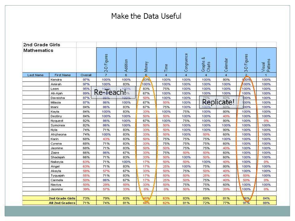 Make the Data Useful Re-Teach! Replicate!
