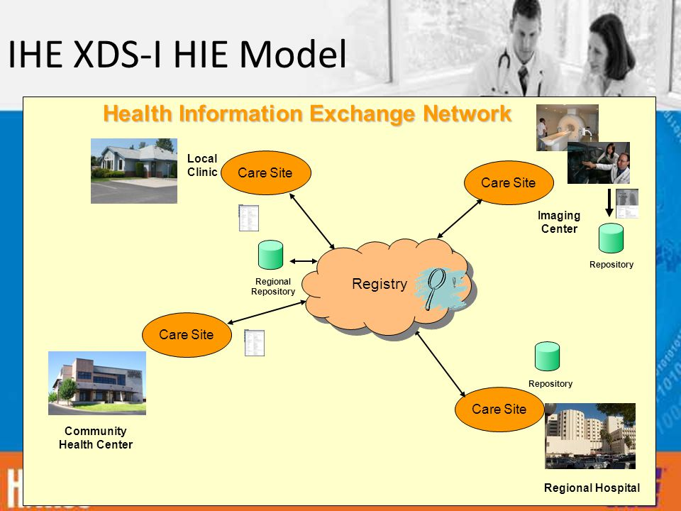 IHE XDS-I HIE Model Care Site Imaging Center Community Health Center Regional Hospital Local Clinic Repository Registry  Registry  Health Information Exchange Network Regional Repository