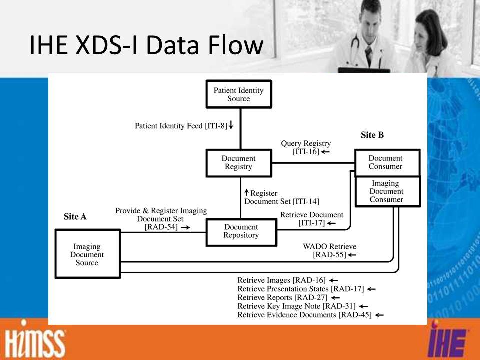 IHE XDS-I Data Flow