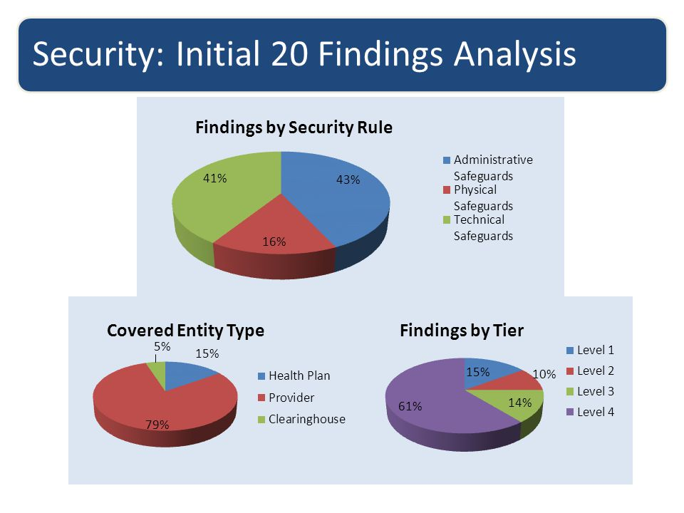 Security: Initial 20 Findings Analysis