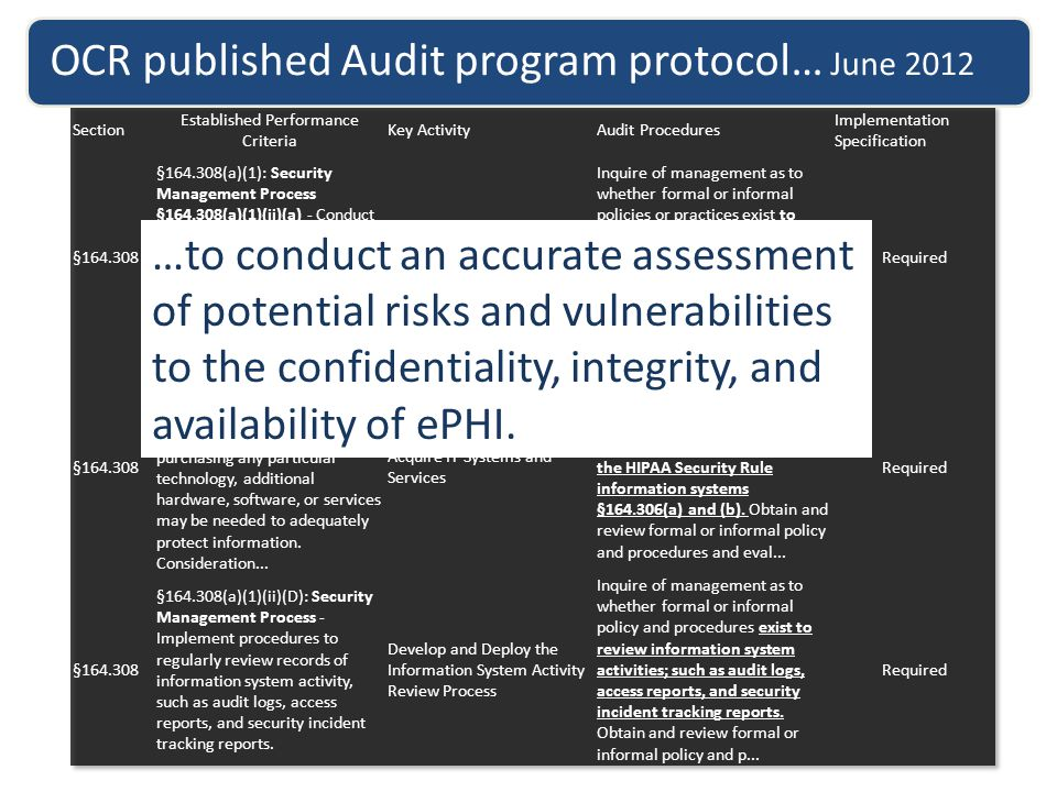 …77 bullet points for information security …88 bullet points for privacy OCR published Audit program protocol… June 2012 …to conduct an accurate assessment of potential risks and vulnerabilities to the confidentiality, integrity, and availability of ePHI.