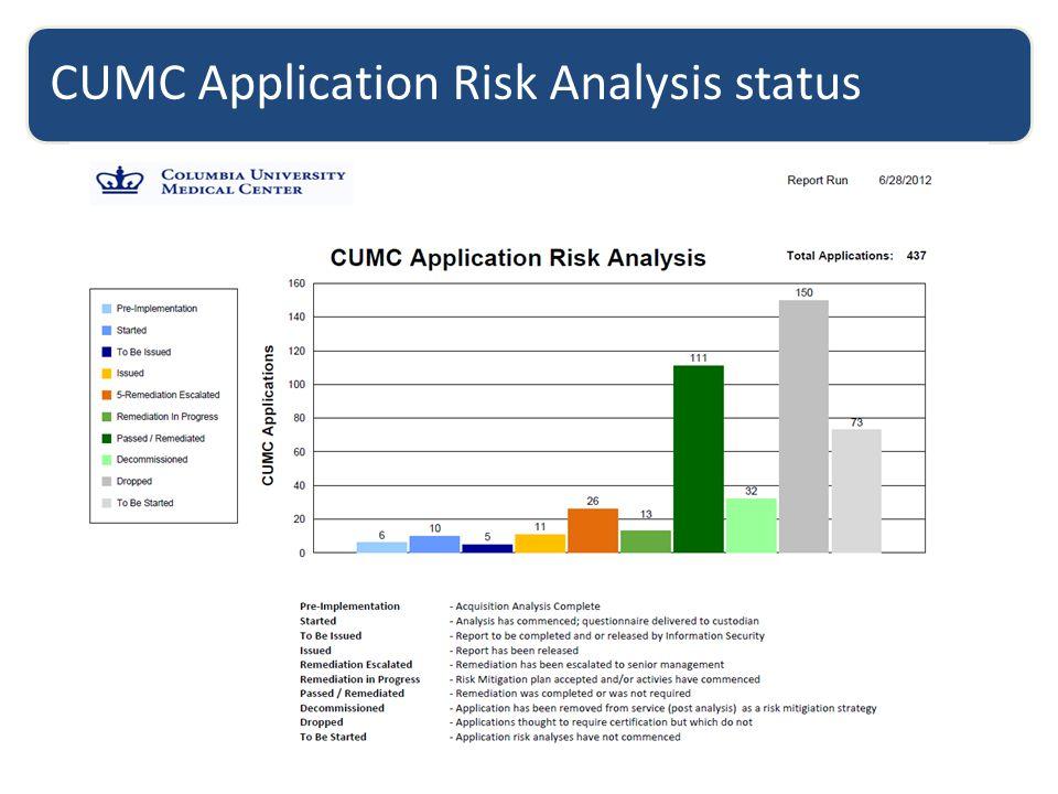 CUMC Application Risk Analysis status