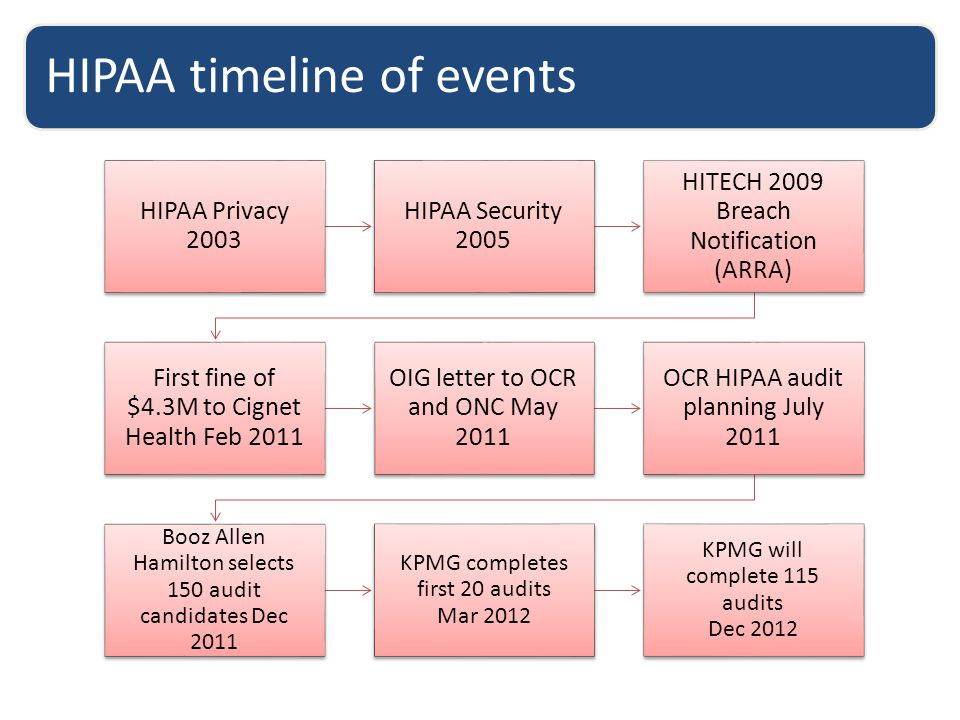 HIPAA Privacy 2003 HIPAA Security 2005 HITECH 2009 Breach Notification (ARRA) First fine of $4.3M to Cignet Health Feb 2011 OIG letter to OCR and ONC May 2011 OCR HIPAA audit planning July 2011 Booz Allen Hamilton selects 150 audit candidates Dec 2011 KPMG completes first 20 audits Mar 2012 KPMG will complete 115 audits Dec 2012 HIPAA timeline of events