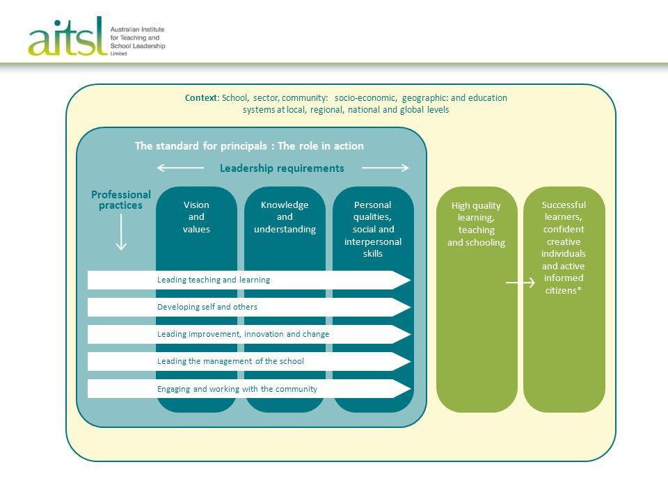 Vision and values Knowledge and understanding Personal qualities, social and interpersonal skills Professional practices Leading teaching and learning Developing self and others Leading improvement, innovation and change Leading the management of the school Engaging and working with the community High quality learning, teaching and schooling The standard for principals : The role in action Leadership requirements Successful learners, confident creative individuals and active informed citizens* Context: School, sector, community: socio-economic, geographic: and education systems at local, regional, national and global levels