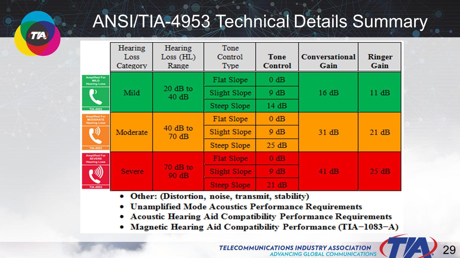 29 ANSI/TIA-4953 Technical Details Summary