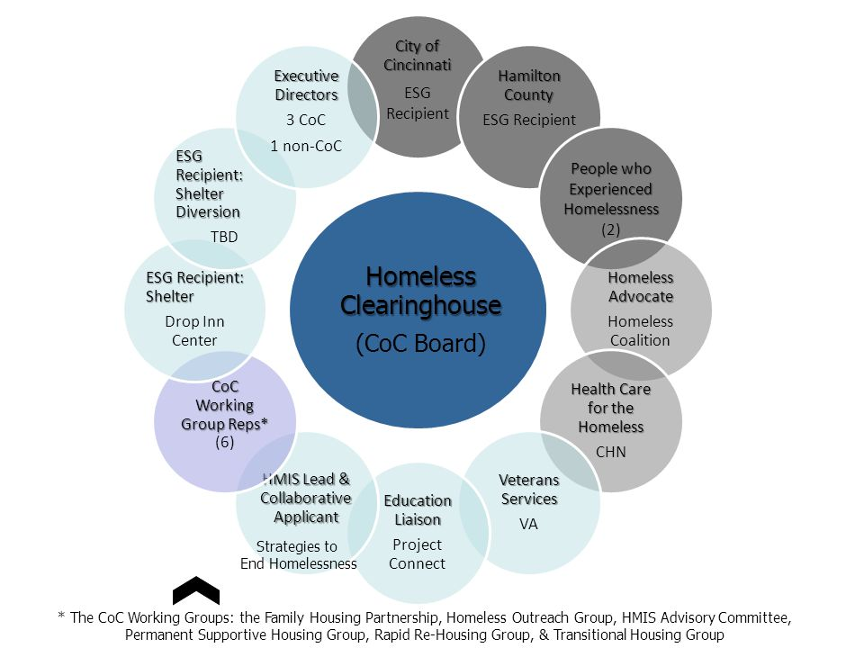 Homeless Clearinghouse (CoC Board) City of Cincinnati ESG Recipient Hamilton County ESG Recipient People who Experienced Homelessness Experienced Homelessness (2) Homeless Advocate Homeless Coalition Health Care for the Homeless CHN Veterans Services VA Education Liaison Project Connect HMIS Lead & Collaborative Applicant CoC Working Group Reps* (6) ESG Recipient: Shelter Drop Inn Center ESG Recipient: Shelter Diversion TBD Executive Directors 3 CoC 1 non-CoC Strategies to End Homelessness * The CoC Working Groups: the Family Housing Partnership, Homeless Outreach Group, HMIS Advisory Committee, Permanent Supportive Housing Group, Rapid Re-Housing Group, & Transitional Housing Group