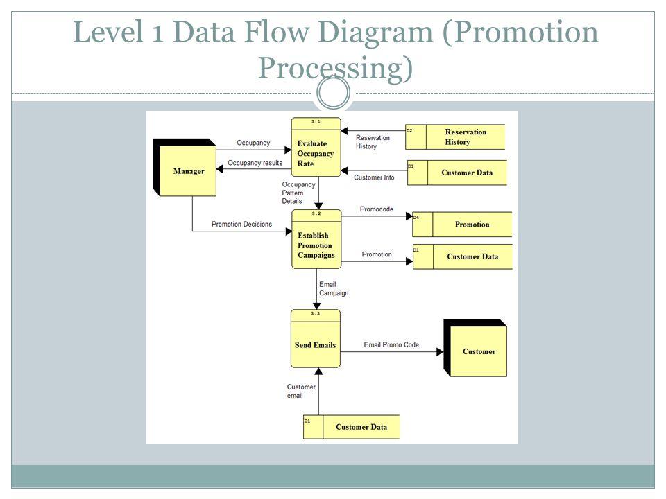 Level 1 Data Flow Diagram (Promotion Processing)