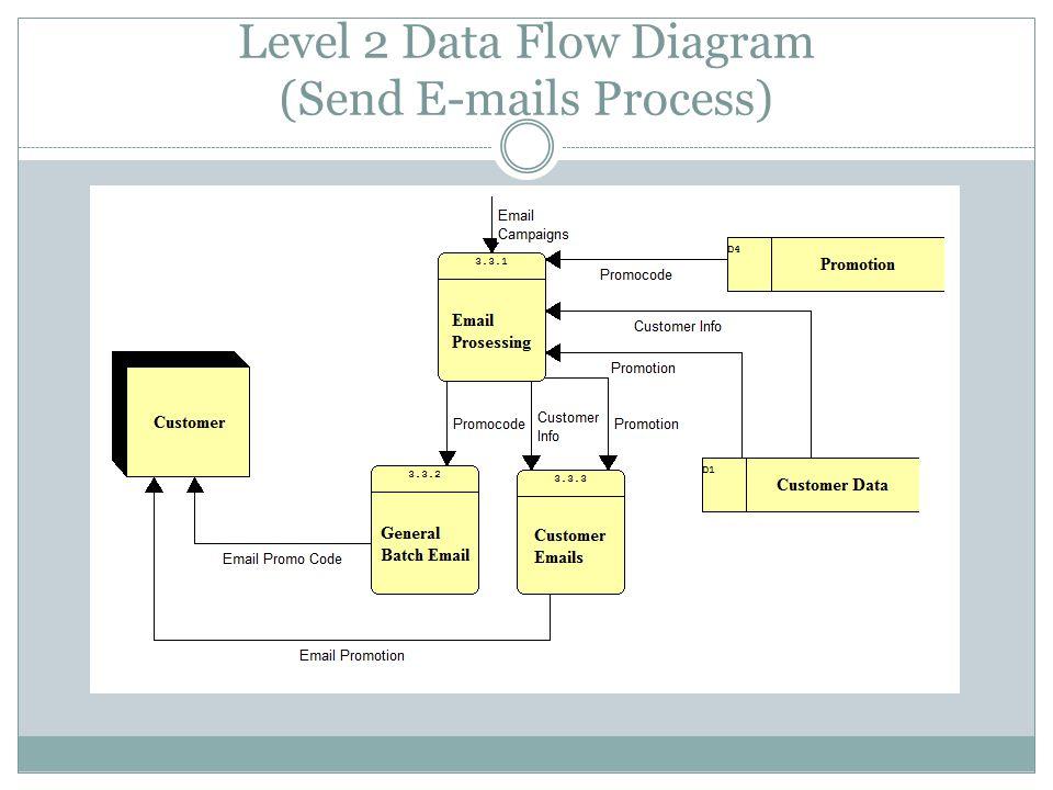 Level 2 Data Flow Diagram (Send E-mails Process)