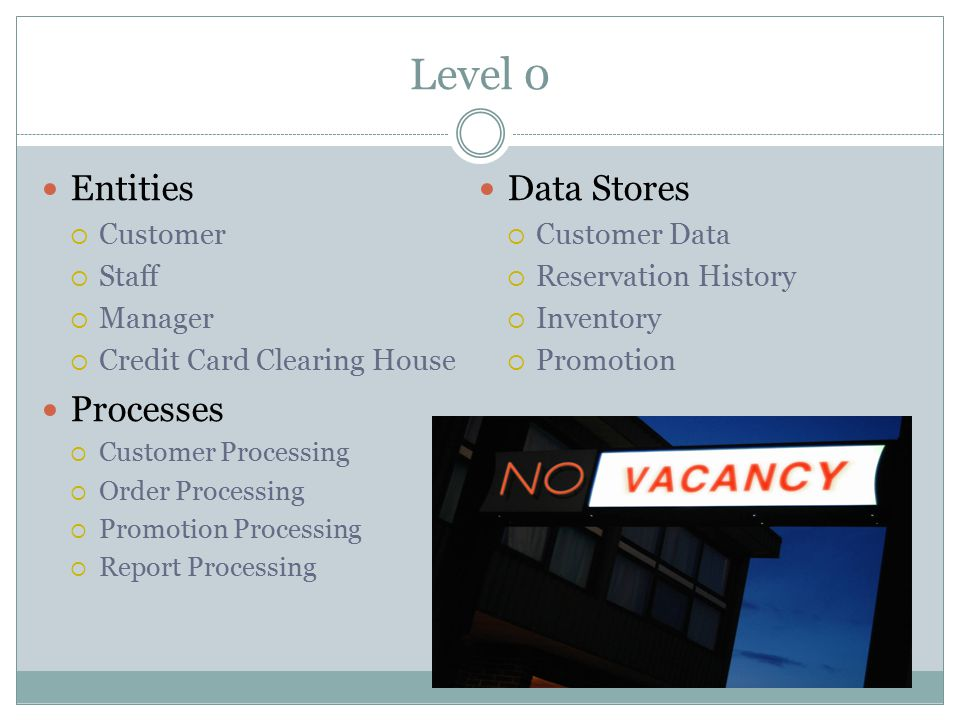 Level 0 Entities  Customer  Staff  Manager  Credit Card Clearing House Processes  Customer Processing  Order Processing  Promotion Processing 