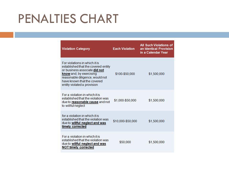 PENALTIES CHART