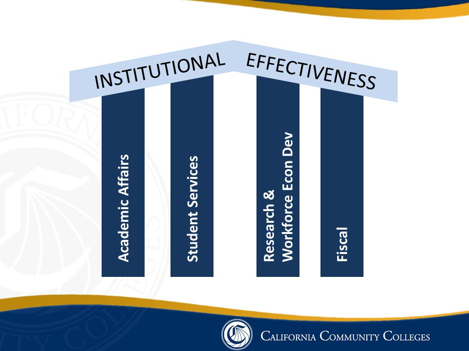 INSTITUTIONAL EFFECTIVENESS Academic AffairsStudent ServicesResearch & Workforce Econ Dev Fiscal