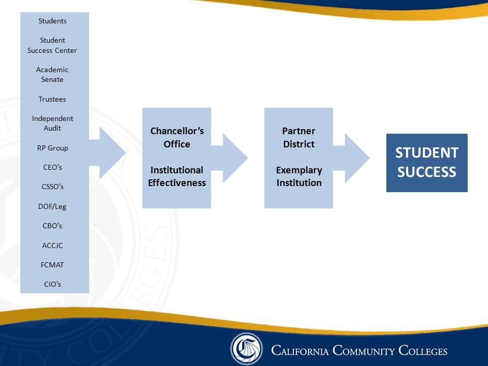 Chancellor's Office Institutional Effectiveness Partner District Exemplary Institution STUDENT SUCCESS Students Student Success Center Academic Senate Trustees Independent Audit RP Group CEO's CSSO's DOF/Leg CBO's ACCJC FCMAT CIO's