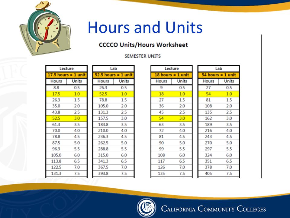 Hours and Units
