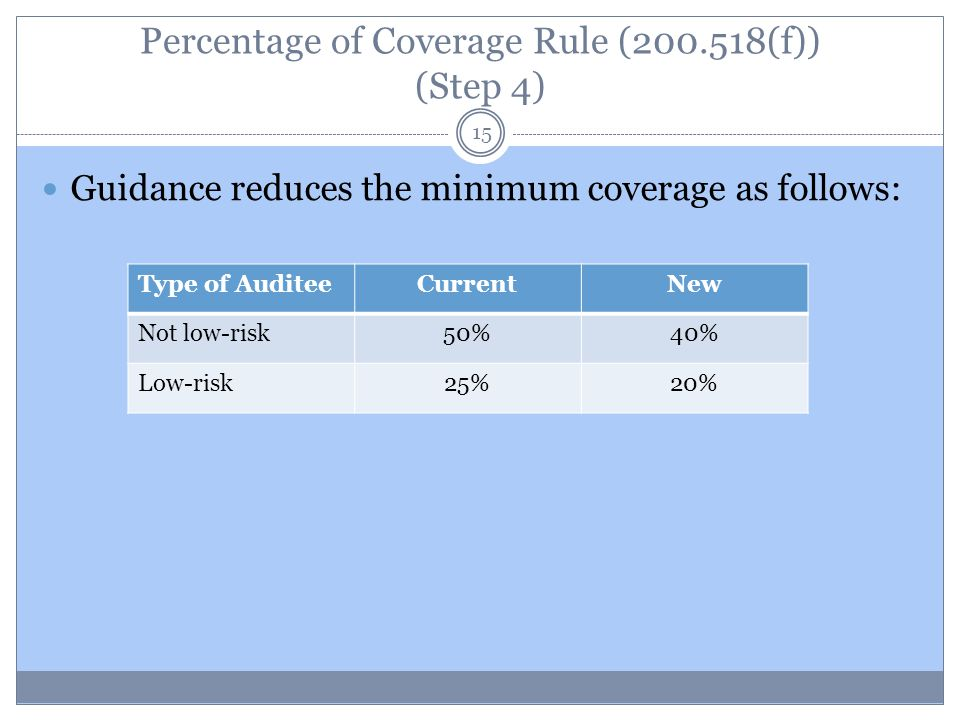 Percentage of Coverage Rule (200.518(f)) (Step 4) Guidance reduces the minimum coverage as follows: Type of AuditeeCurrentNew Not low-risk50%40% Low-r