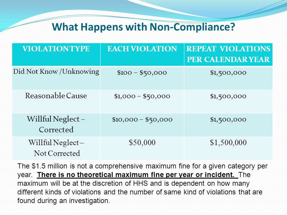What Happens with Non-Compliance.