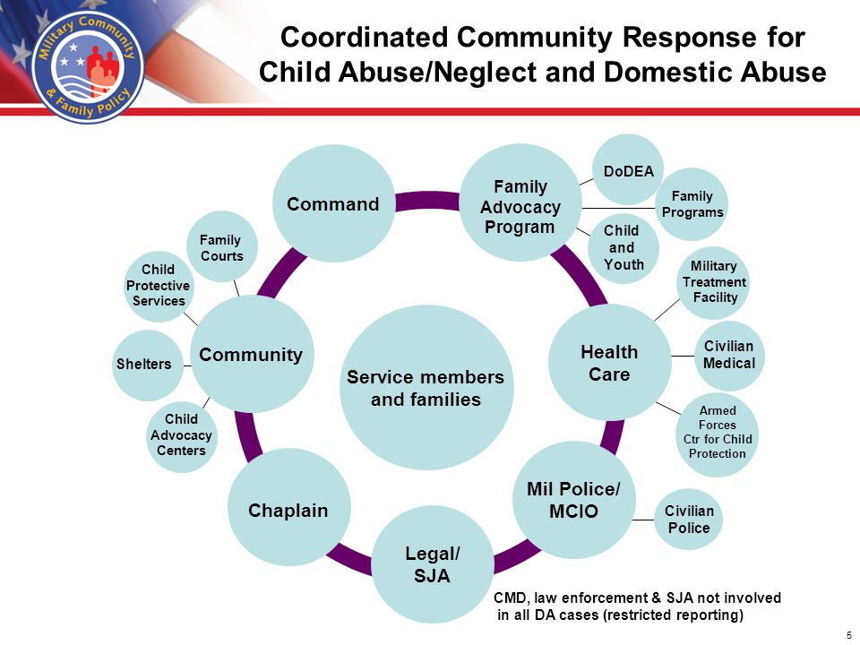 Responding To Abuse Prioritize the victims Provide counseling, health services, and support resources to victims & their families Identify a central point of contact & a crisis management team Develop a crisis communications plan Deal with the media -- emphasizes a commitment to corrective action Establish a system to reply to the public response Partner with prevention organizations to identify ways that the public can engage in corrective actions