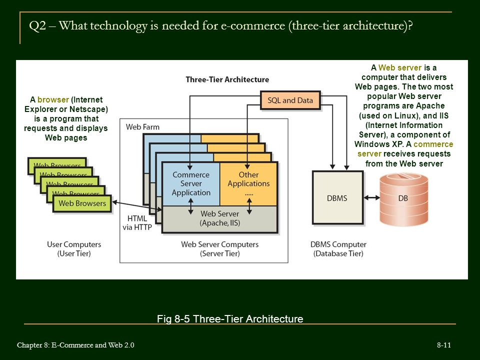 Q2 – What technology is needed for e-commerce (three-tier architecture).