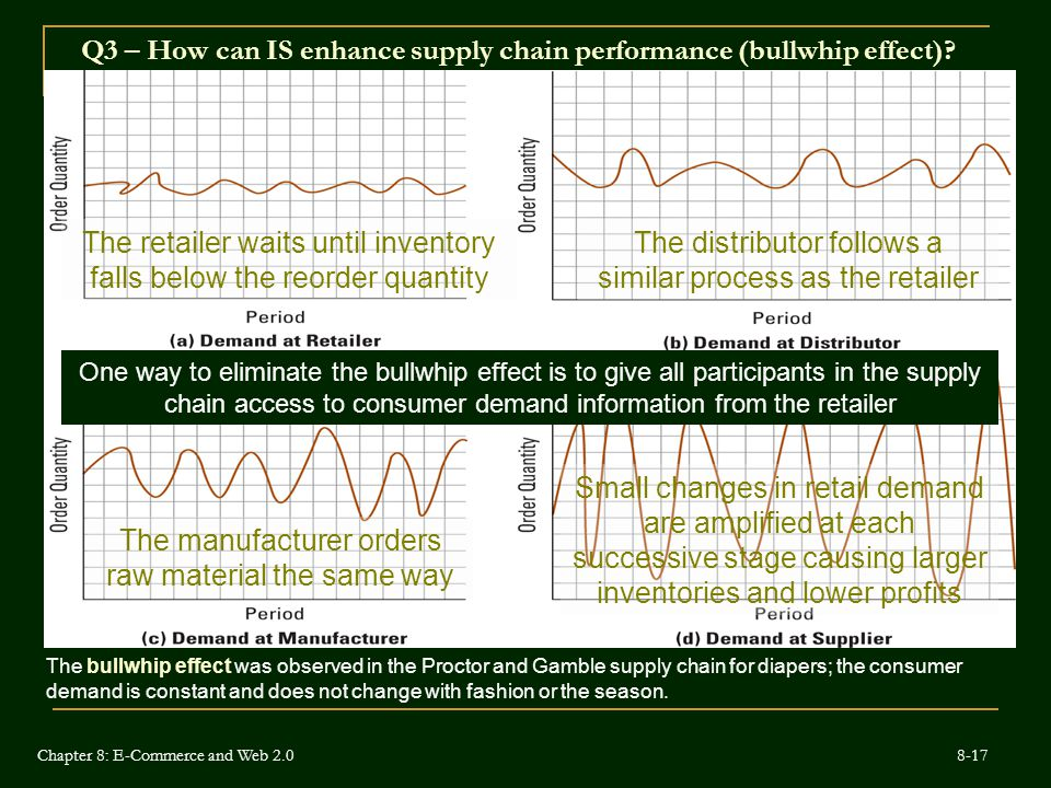Q3 – How can IS enhance supply chain performance (bullwhip effect).