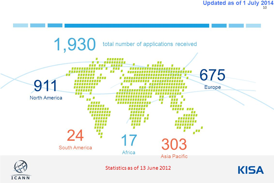 10 Updated as of 1 July North America 24 South America 675 Europe total number of applications received 1, Africa 303 Asia Pacific Statistics as of 13 June 2012