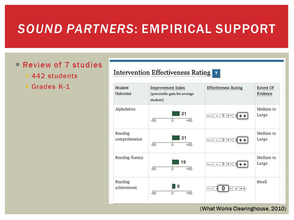 SOUND PARTNERS: EMPIRICAL SUPPORT (What Works Clearinghouse, 2010)  Review of 7 studies  442 students  Grades K-1