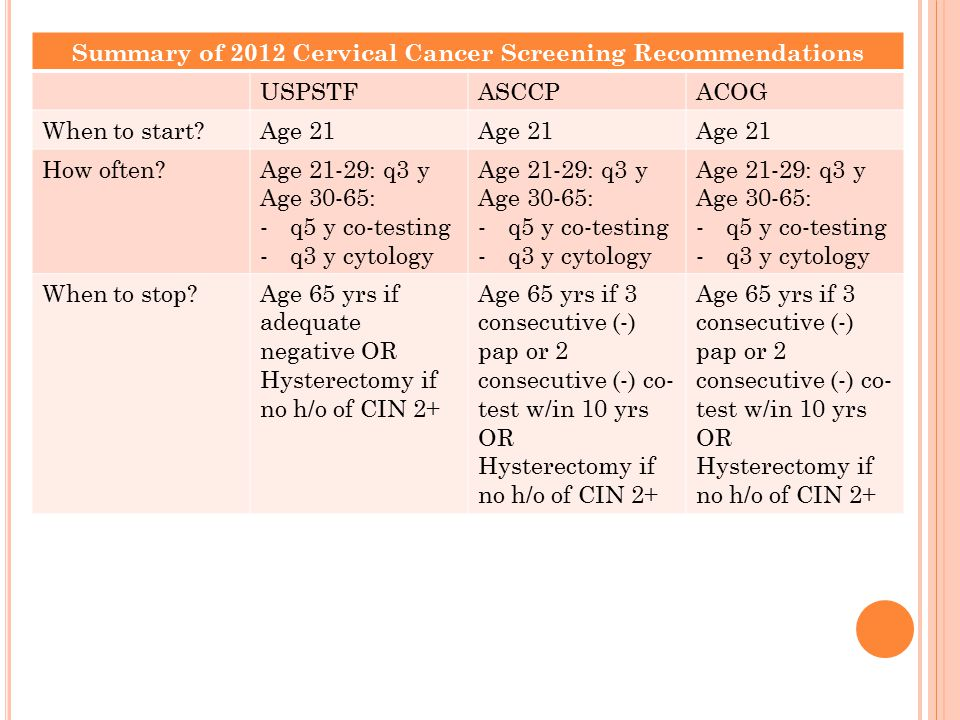 Summary of 2012 Cervical Cancer Screening Recommendations USPSTFASCCPACOG When to start Age 21 How often Age 21-29: q3 y Age 30-65: -q5 y co-testing -q3 y cytology Age 21-29: q3 y Age 30-65: -q5 y co-testing -q3 y cytology Age 21-29: q3 y Age 30-65: -q5 y co-testing -q3 y cytology When to stop Age 65 yrs if adequate negative OR Hysterectomy if no h/o of CIN 2+ Age 65 yrs if 3 consecutive (-) pap or 2 consecutive (-) co- test w/in 10 yrs OR Hysterectomy if no h/o of CIN 2+ Age 65 yrs if 3 consecutive (-) pap or 2 consecutive (-) co- test w/in 10 yrs OR Hysterectomy if no h/o of CIN 2+