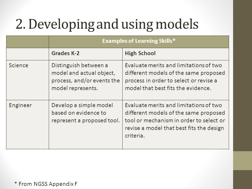 Examples of Learning Skills* Grades K-2High School ScienceDistinguish between a model and actual object, process, and/or events the model represents.