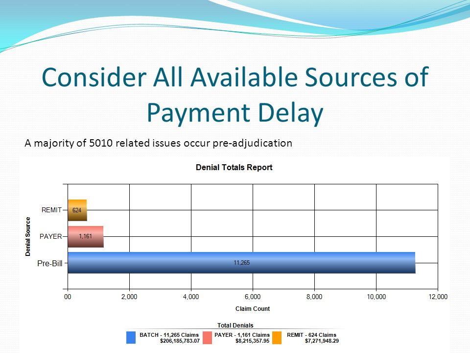 Consider All Available Sources of Payment Delay Pre-Bill Errors Payer Rejections (277 Files) Payer Remits (ANSI 835)