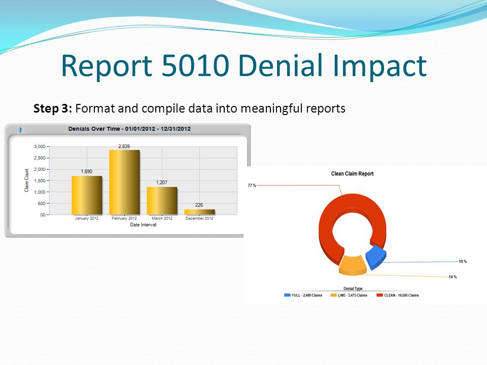 Report 5010 Denial Impact Pre- Bill Edit non-compliant P.O Box format per 5010 requirements – PROVIDER Pre-Bill Edit non-compliant patient relation code – Vendor (HIS) Payer Rej ACK/REJECT INVAL INFO - entity street address - billing provider – Vendor (Clearinghouse) Payer Rej INFORMATION SUBMITTED INCONSISTENT WITH BILLING GUIDELINES – Payer Remittance Denial 15 - The authorization number is missing invalid or does not apply to the billed services or provider - Payer