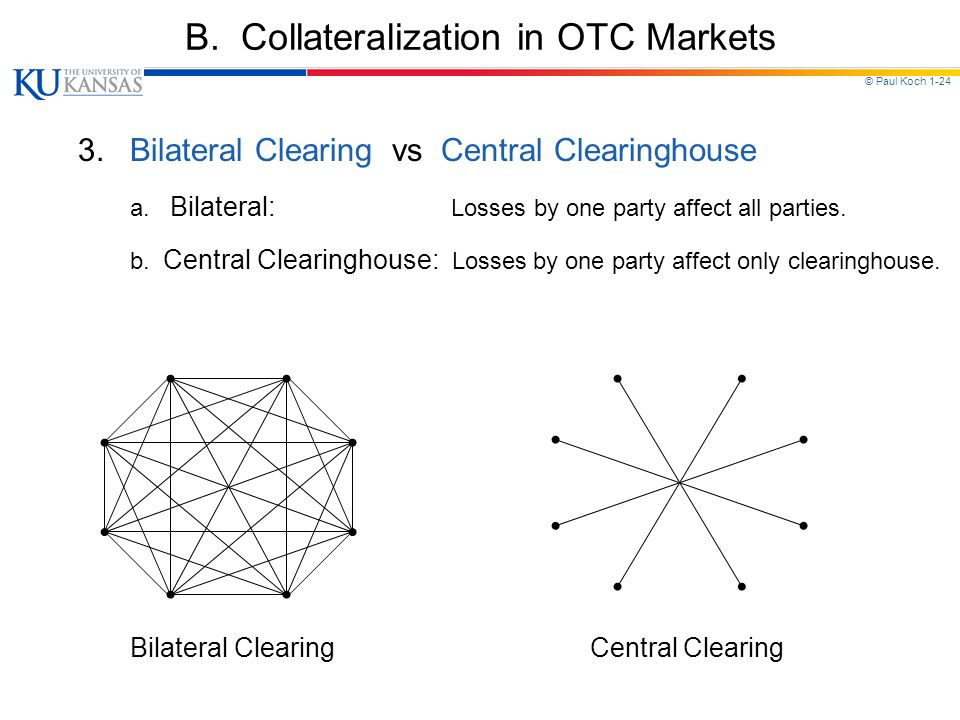 © Paul Koch 1-24 B. Collateralization in OTC Markets 3.Bilateral Clearing vs Central Clearinghouse a. Bilateral: Losses by one party affect all partie