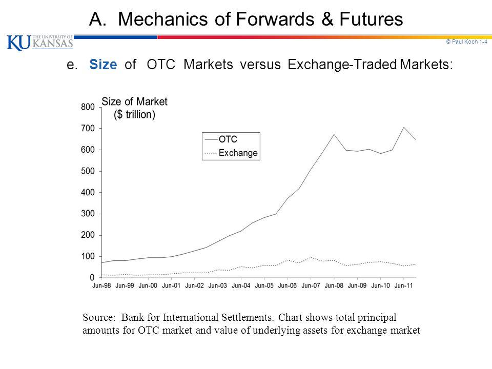 © Paul Koch 1-4 A. Mechanics of Forwards & Futures e. Size of OTC Markets versus Exchange-Traded Markets: Source: Bank for International Settlements.