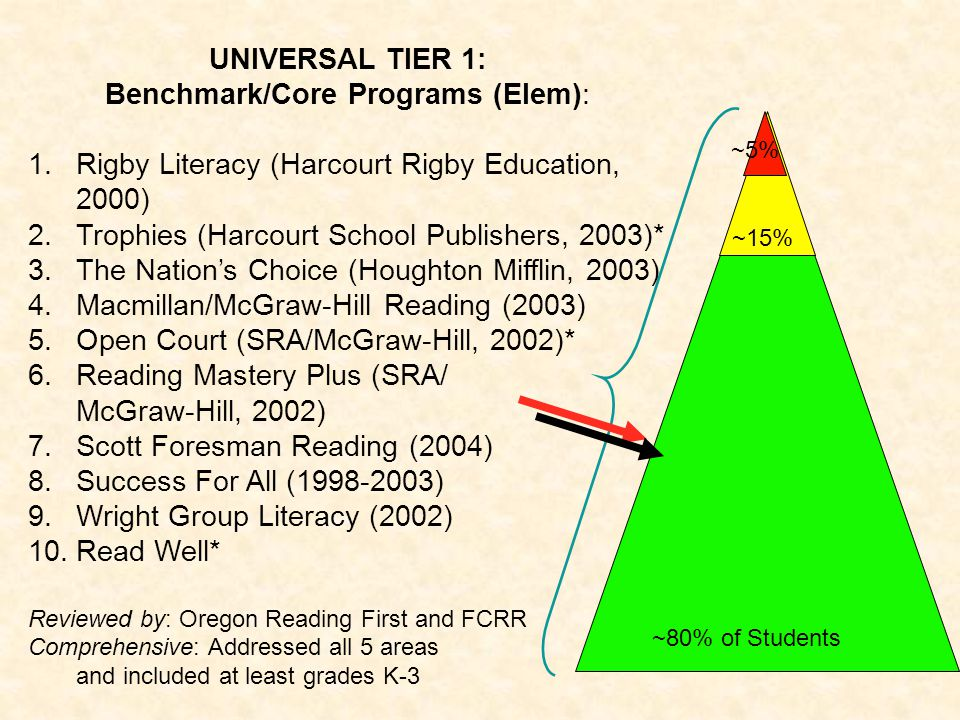 UNIVERSAL TIER 1: Benchmark/Core Programs (Elem): 1.Rigby Literacy (Harcourt Rigby Education, 2000) 2.Trophies (Harcourt School Publishers, 2003)* 3.T