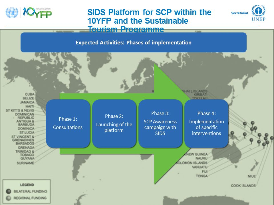 SIDS Platform for SCP within the 10YFP and the Sustainable Tourism Programme Expected Activities: Phases of implementation Phase 1: Consultations Phas