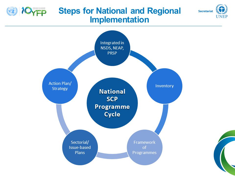 National SCP Programme Cycle Integrated in NSDS, NEAP, PRSP Inventory Framework of Programmes Sectorial/ Issue-based Plans Action Plan/ Strategy Steps
