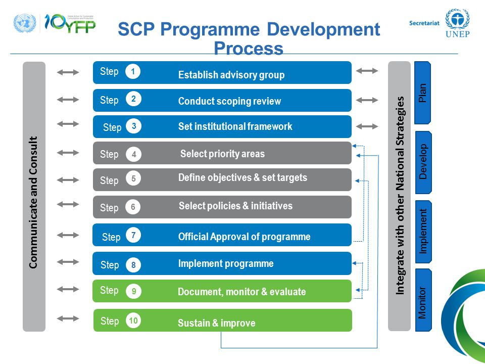 SCP Programme Development Process Communicate and Consult Integrate with other National Strategies Step Establish advisory group 1 Step Conduct scopin
