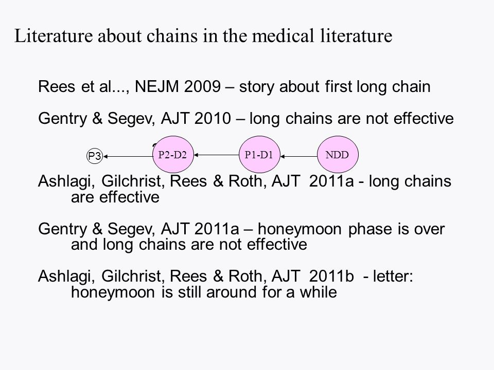 Literature about chains in the medical literature Rees et al..., NEJM 2009 – story about first long chain Gentry & Segev, AJT 2010 – long chains are not effective .